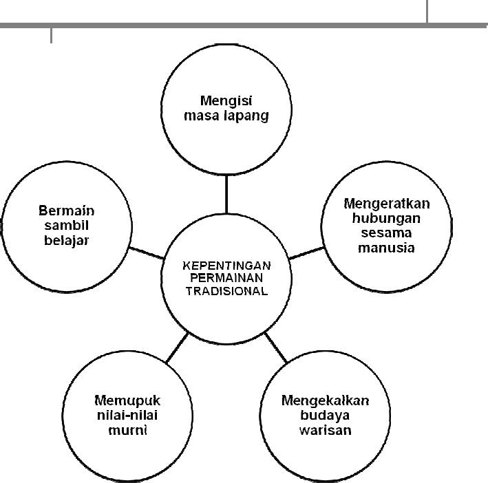 Model Kem Penulisan Karangan Pdf Document
